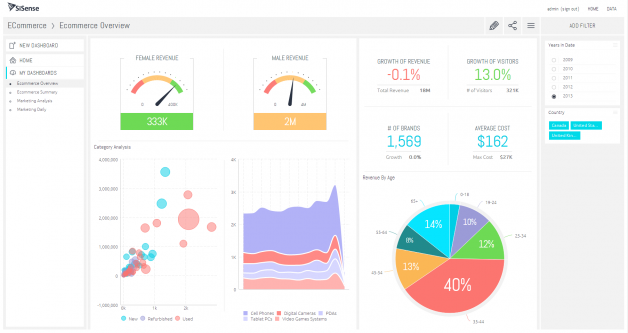 Sisense Pros Amp Cons Of The Top Business Intelligence