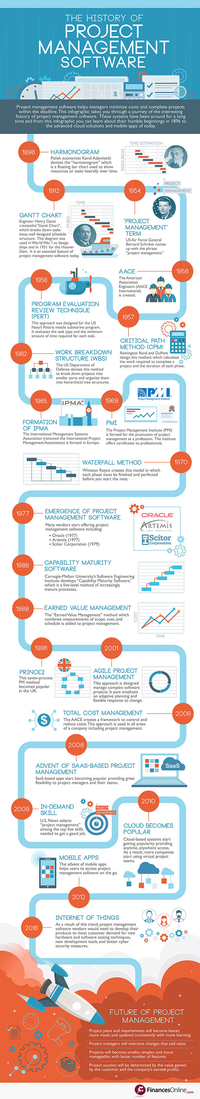 History of Project Management Software_Infographic